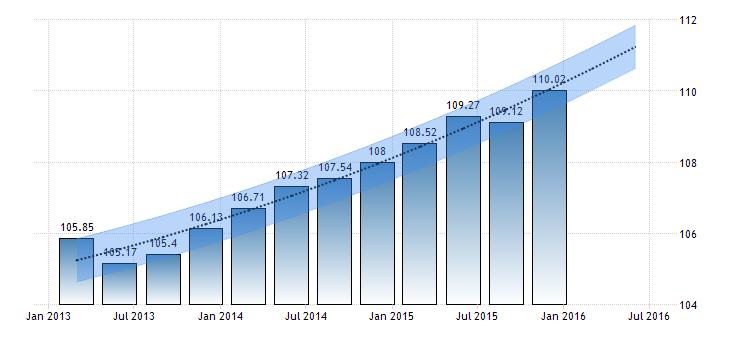 crisi economica, istogrammi sull'aumento del costo del lavoro in Germania
