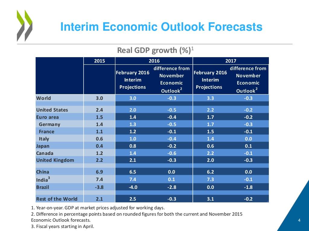 crisi economica, tabella con previsioni del PIL per il 2016