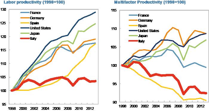 crisi economica, curve sulla produttività