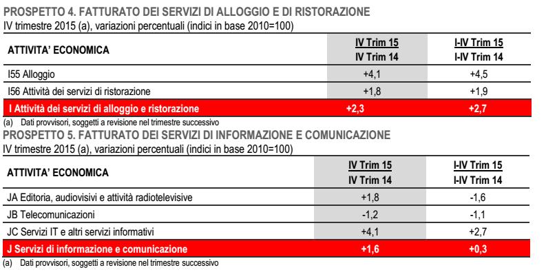 Buoni frutti??? - Pagina 19 Economia-Italia-fatturato-commercio-ingrosso-alloggi-informazione
