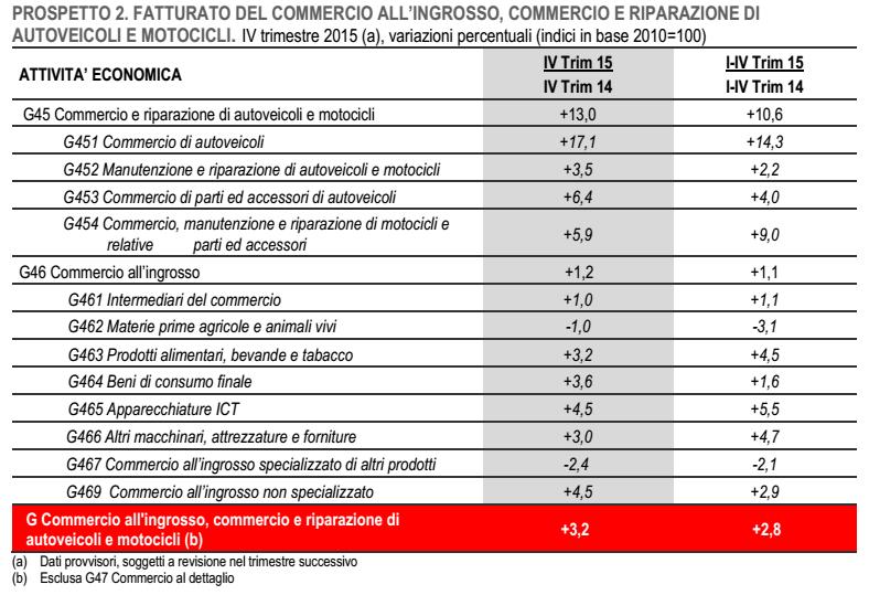 Buoni frutti??? - Pagina 19 Economia-Italia-fatturato-commercio-ingrosso