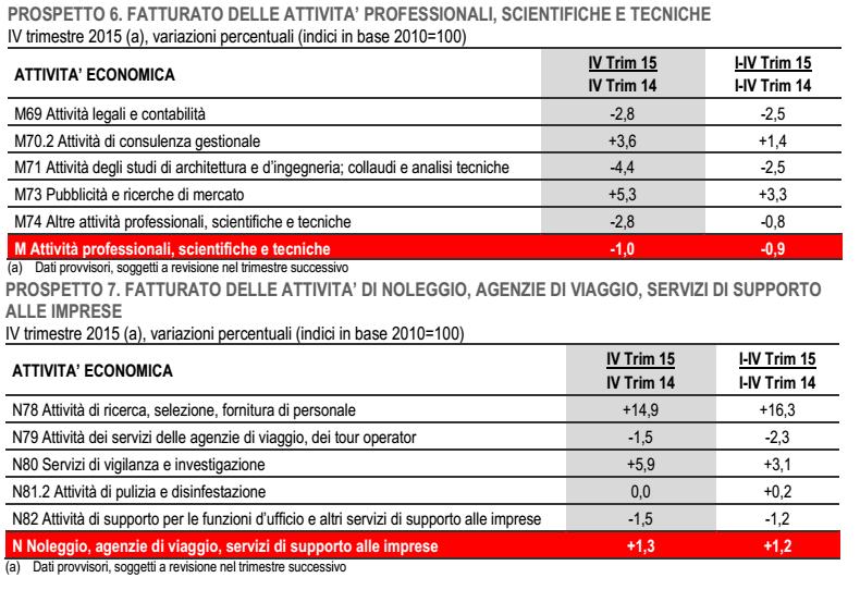 Buoni frutti??? - Pagina 19 Economia-Italia-fatturato-commercio-professioni-viaggio