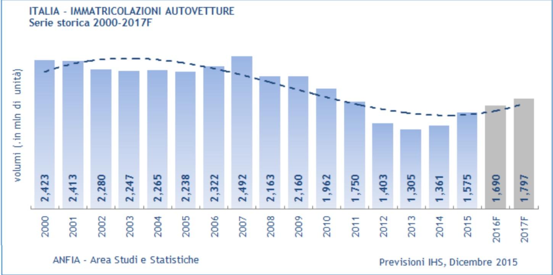 Buoni frutti??? - Pagina 19 Economia-Italia-mercato-auto