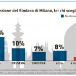 sondaggi Milano, istogrammi con percentuali e nomi dei candidati