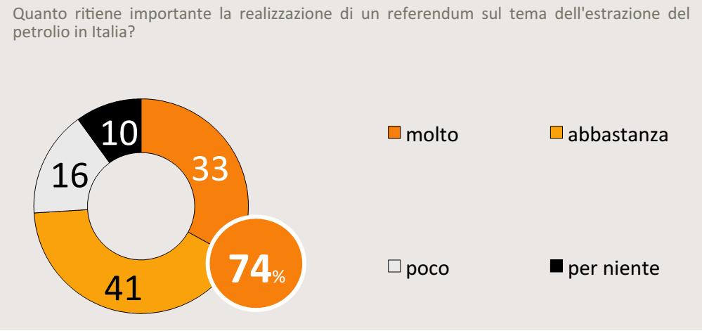 sondaggi PD, torta con opinioni sull'importanza del referendum sulle trivelle