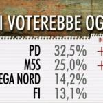 sondaggi centrodestra, nomi e percentuali dei partiti maggiori