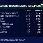 sondaggi m5s intenzioni di voto