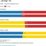 sondaggi pd intenzioni di voto ballottaggio