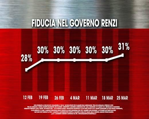 sondaggi pd, fiducia governo renzi