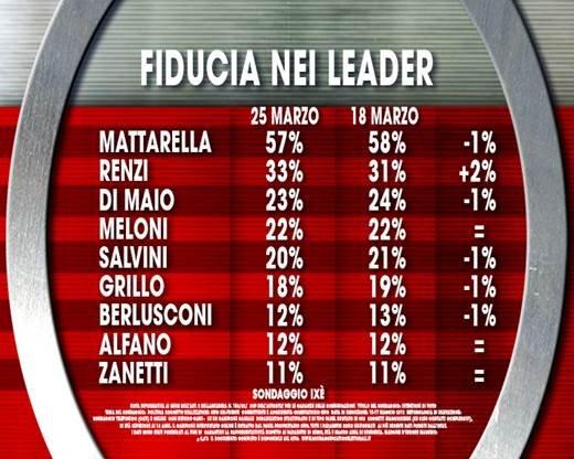 sondaggi pd, fiducia nei leader