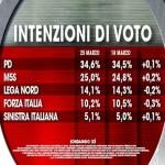 sondaggi pd, intenzioni voto