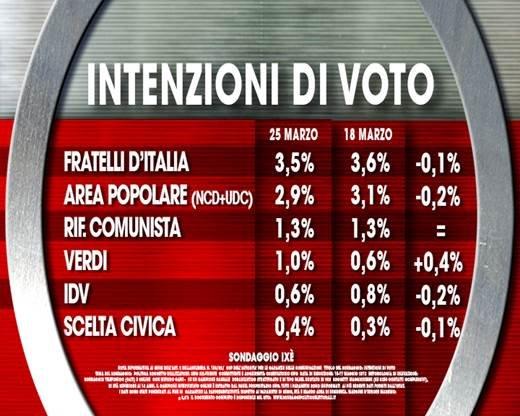 sondaggi pd, intenzioni voto,