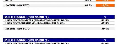 sondaggi pd, m5s, forza italia, lega