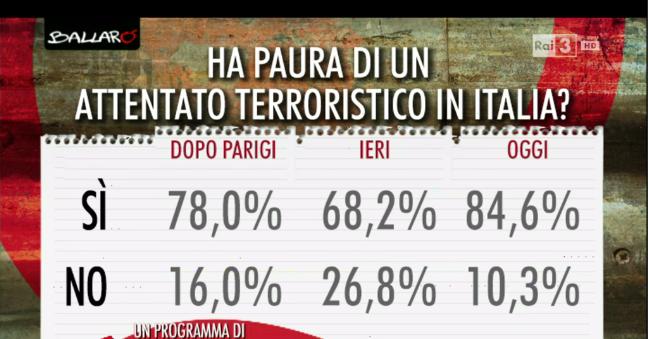 Sondaggi politici sugli attentati di Bruxelles, solo per il 15% la convivenza è possibile