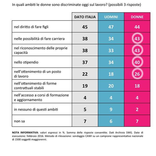 sondaggi politici donne 8 marzo