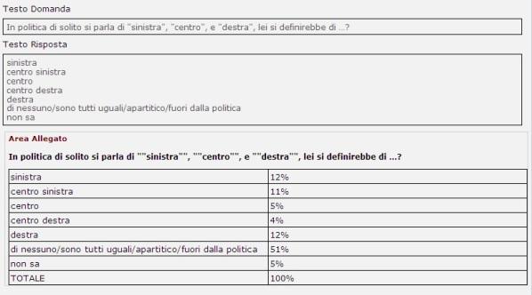 sondaggi politici destra sinistra