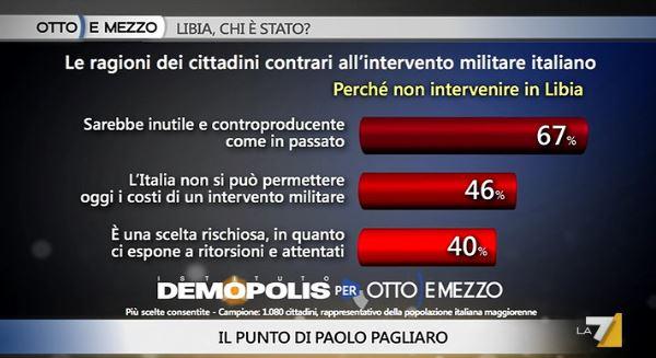 sondaggi politici, libia, contrari