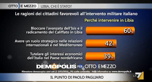 sondaggi politici, libia, favorevoli