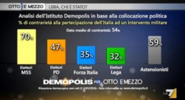sondaggi politici, libia, intervento militare