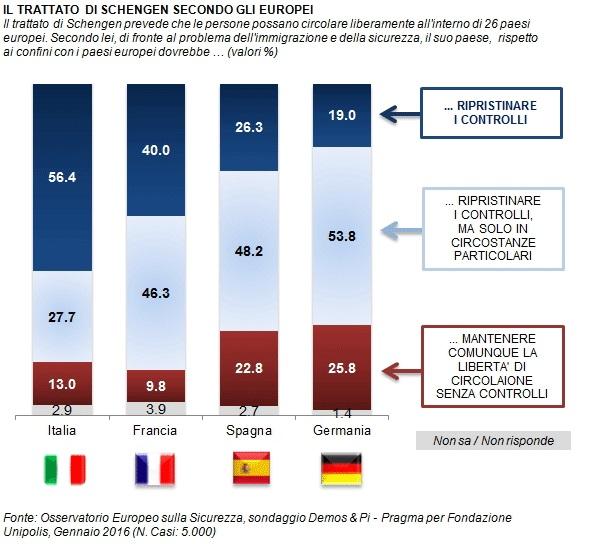 sondaggi politici schengen immigrazione