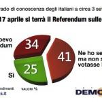 sondaggi referendum trivelle conoscenza