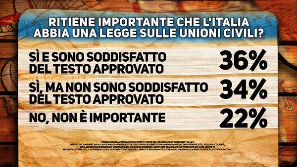 sondaggi renzi unioni civili