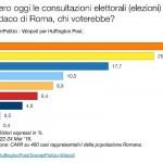 sondaggi roma intenzioni di voto