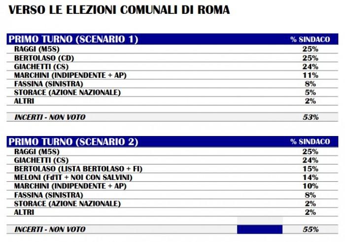 sondaggi roma, m5s, raggi