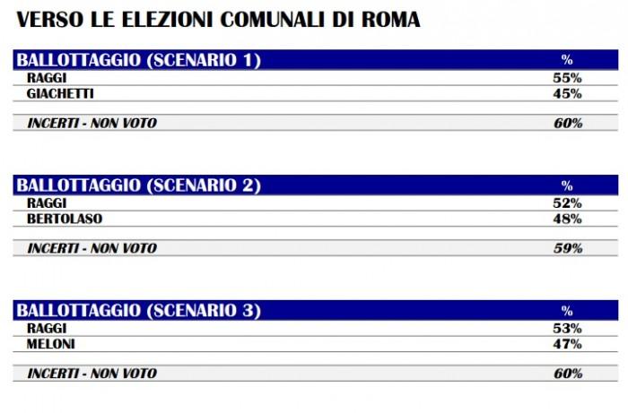 sondaggi roma, raggi, meloni, m5s, bertolaso
