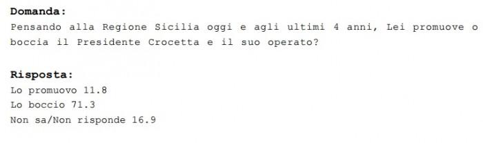 sondaggi sicilia, crocetta