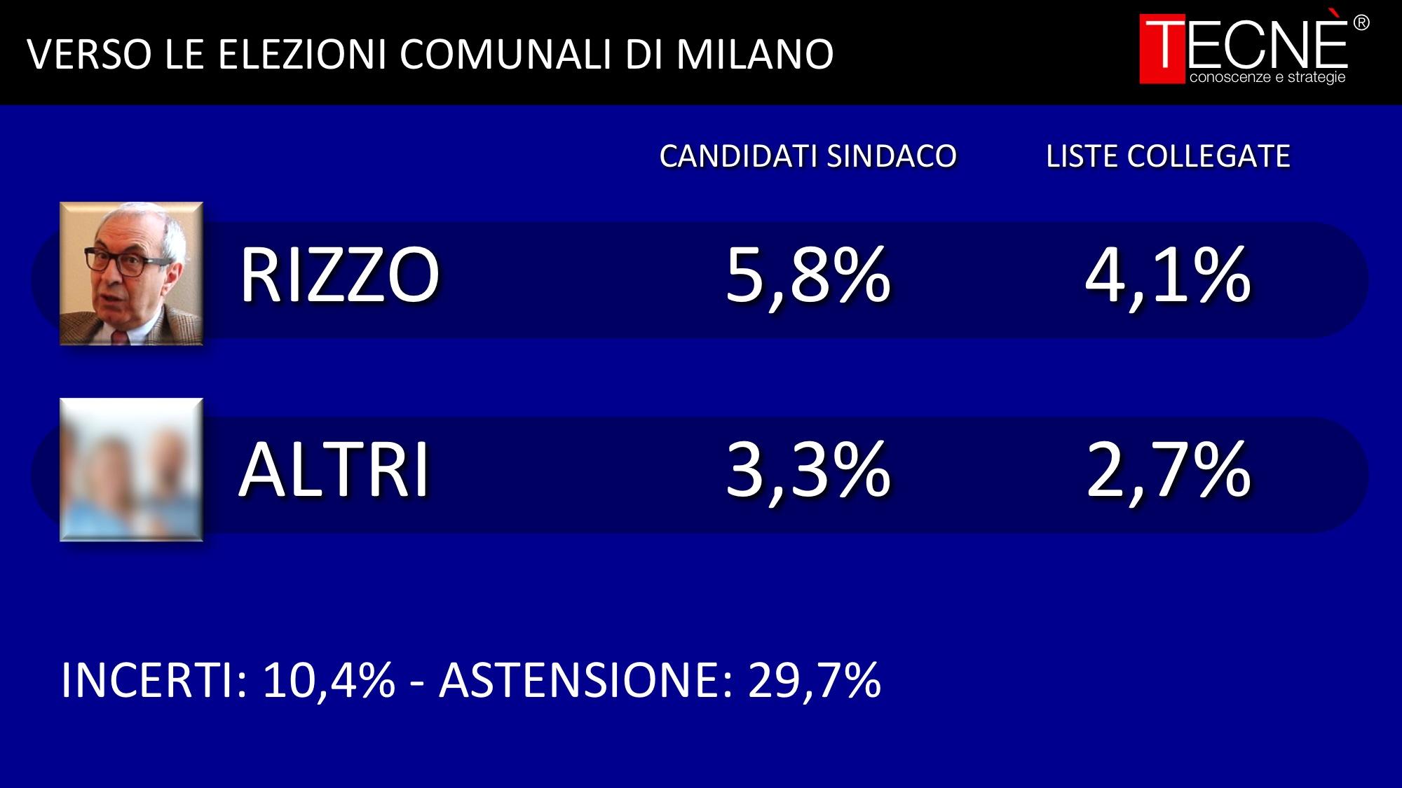 sondaggi comunali, sondaggi elezioni roma, sondaggi elezioni milano