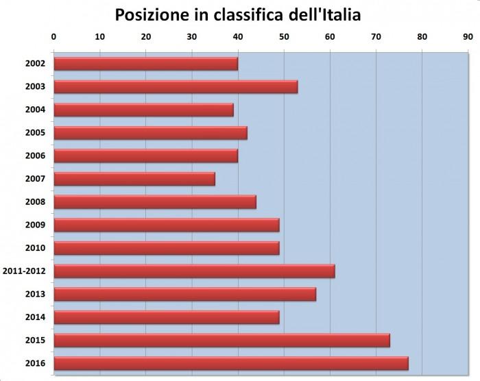 Libertà di stampa secondo Reporters Sans Frontieres, la posizione dell'Italia nel rapporto 2016 e negli anni precedenti (grafico)