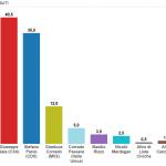 Sondaggi Milano, istogrammi on i nomi dei candidati