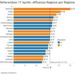 referendum 17 aprile affluenza regioni