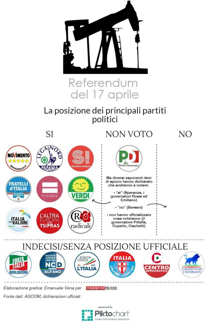 referendum 17 aprile trivelle la posizione dei partiti politici italiani