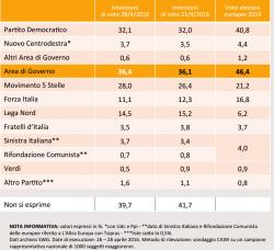 Sondaggi Movimento 5 Stelle: balzo del 1,6% per SWG