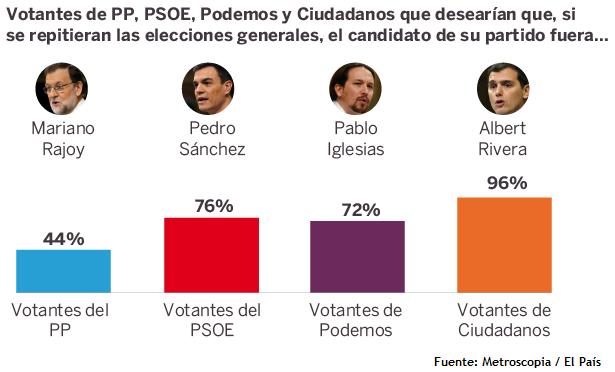 sondaggi elettorali spagna leader e nuove elezioni