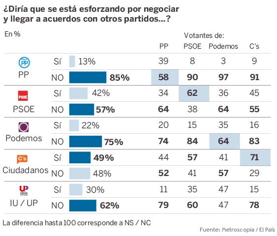 sondaggi elettorali spagna fiducia partiti e stallo