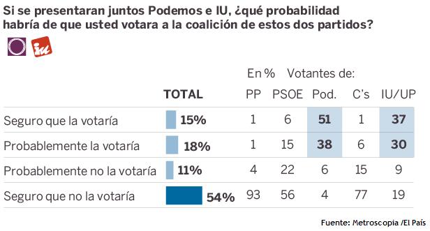 sondaggi elettorali spagna lista podemos izquierda unida