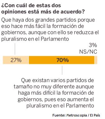 sondaggi elettorali spagna sistema partitico