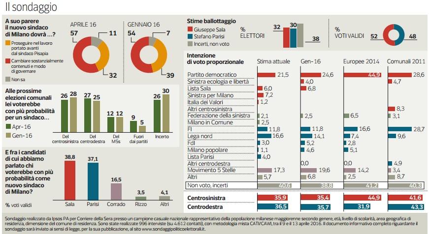 Elezioni a Milano Il comasco Passera si ritira