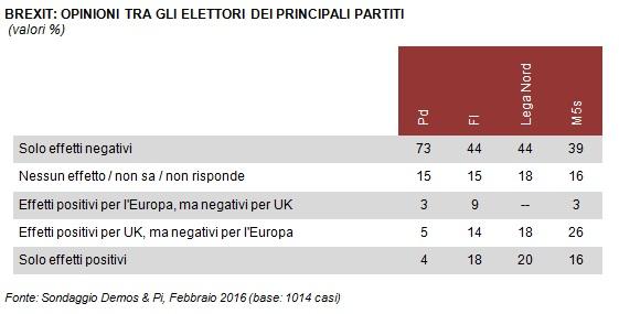 sondaggi politici brexit