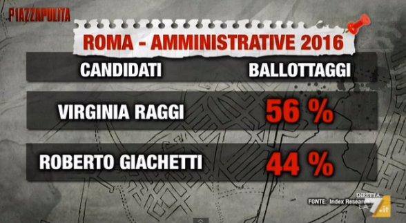 sondaggi roma intenzioni di voto ballottaggio