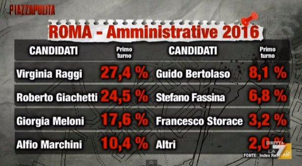 sondaggi roma intenzioni di voto primo turno