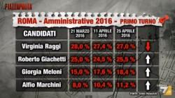 Sondaggi Roma: per Index cala la Raggi, Giachetti si avvicina