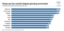 Quali sono le economie pi� in rapida crescita?