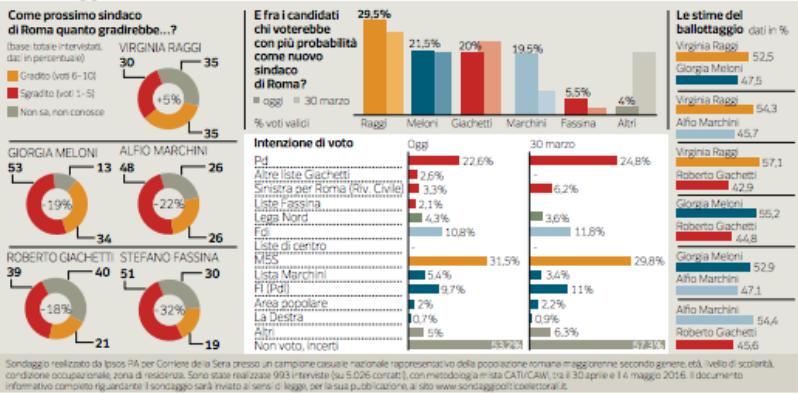 sondaggi comunali roma, sondaggi roma, sondaggi raggi, sondaggi m5s