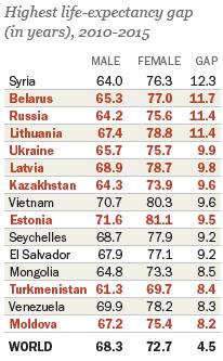 urss, paesi con più donne, paesi con più donne che uomini