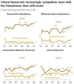 Conflitto israelo-palestinese: i liberal Usa contro Tel Aviv