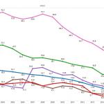 Scuola dell'obbligo, grafico con curve di colori diversi